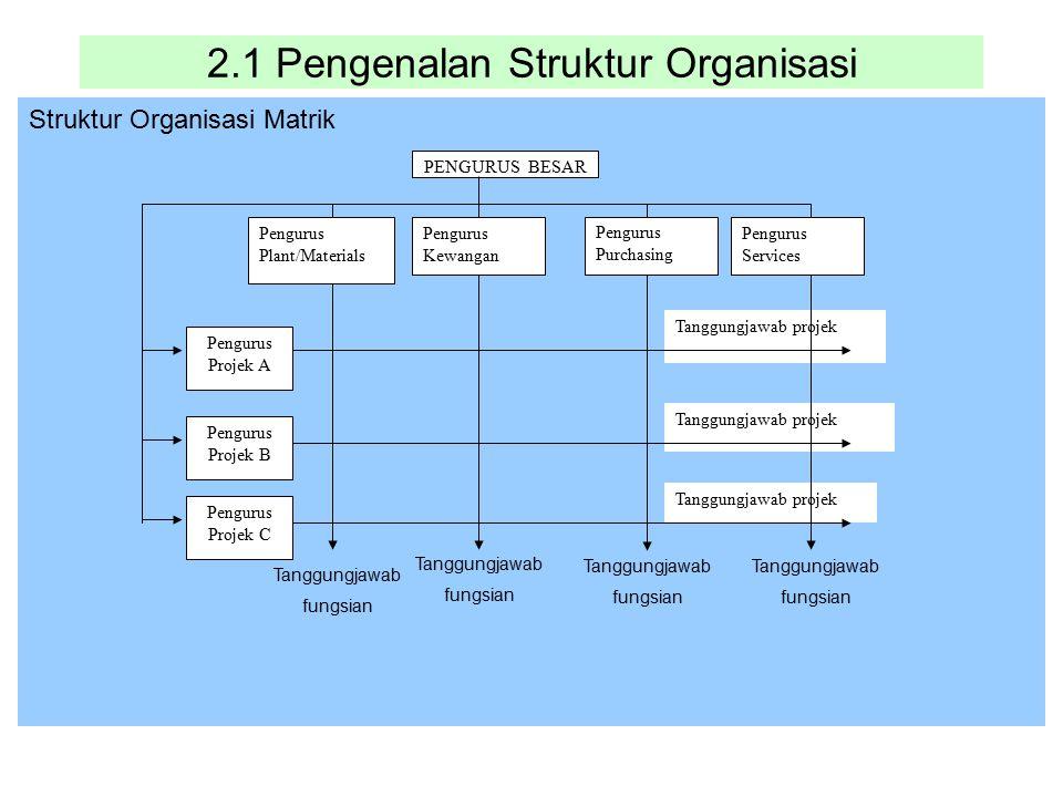 2.1 Pengenalan Struktur Organisasi Struktur Organisasi Matrik Tanggungjawab projek PENGURUS BESAR Pengurus Projek A Pengurus Kewangan Pengurus Plant/M