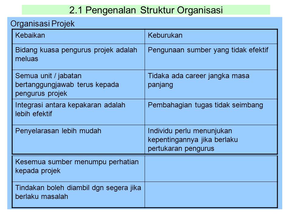 2.1 Pengenalan Struktur Organisasi Organisasi Projek KebaikanKeburukan Bidang kuasa pengurus projek adalah meluas Pengunaan sumber yang tidak efektif