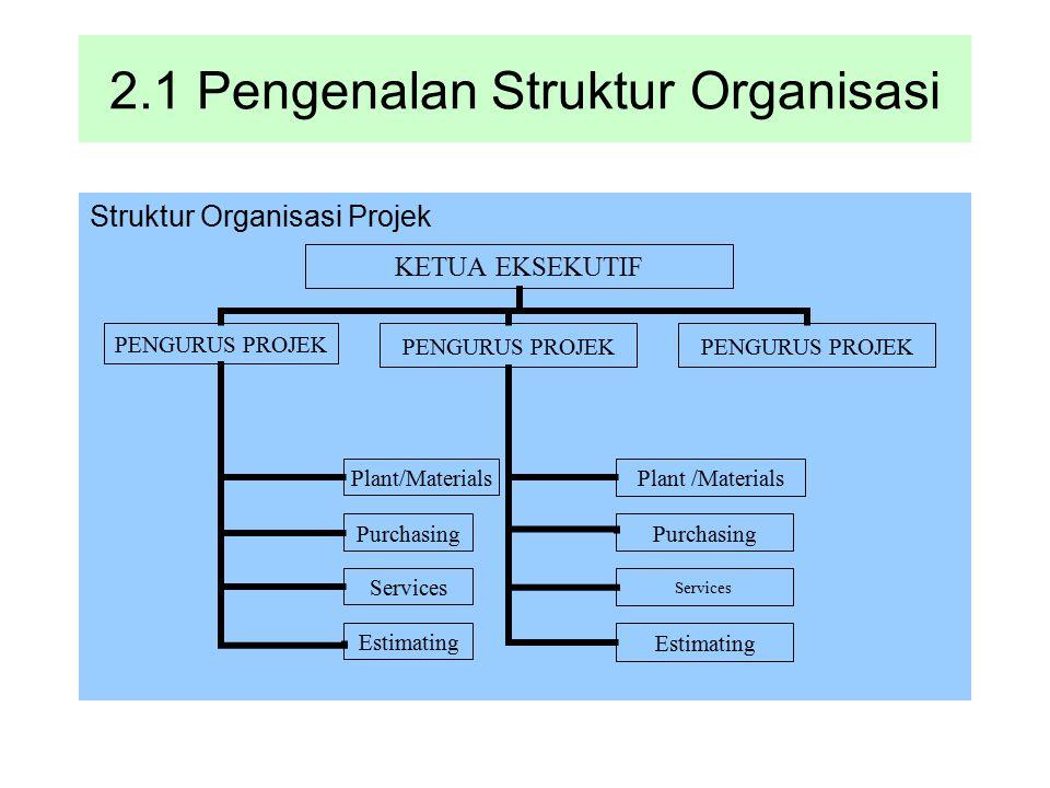 2.1 Pengenalan Struktur Organisasi Struktur Organisasi Projek Services