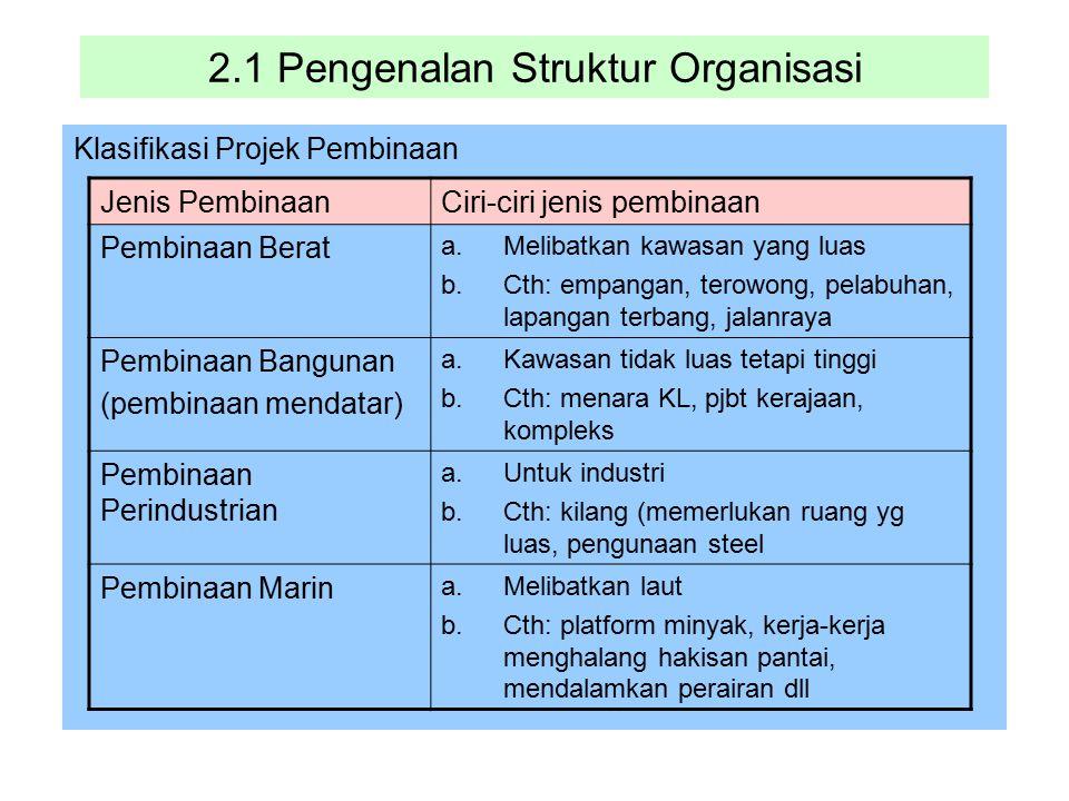 2.1 Pengenalan Struktur Organisasi Klasifikasi Projek Pembinaan Jenis PembinaanCiri-ciri jenis pembinaan Pembinaan Berat a.Melibatkan kawasan yang lua