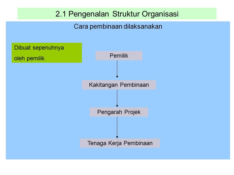 2.1 Pengenalan Struktur Organisasi Cara pembinaan dilaksanakan Pemilik Kakitangan Pembinaan Pengarah Projek Tenaga Kerja Pembinaan Dibuat sepenuhnya o