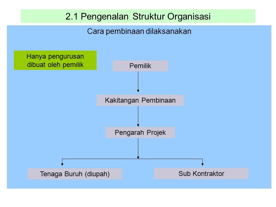 2.1 Pengenalan Struktur Organisasi Cara pembinaan dilaksanakan Pemilik Kakitangan Pembinaan Pengarah Projek Tenaga Buruh (diupah) Hanya pengurusan dib