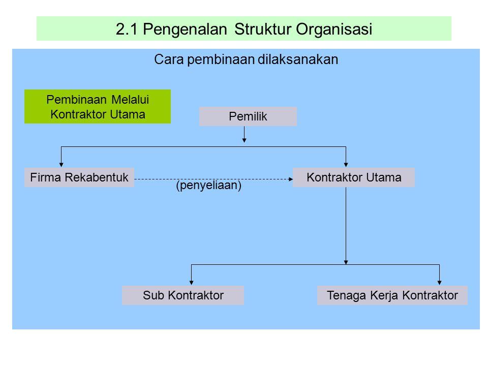 2.1 Pengenalan Struktur Organisasi Cara pembinaan dilaksanakan Pemilik Firma RekabentukKontraktor Utama Sub Kontraktor Pembinaan Melalui Kontraktor Ut