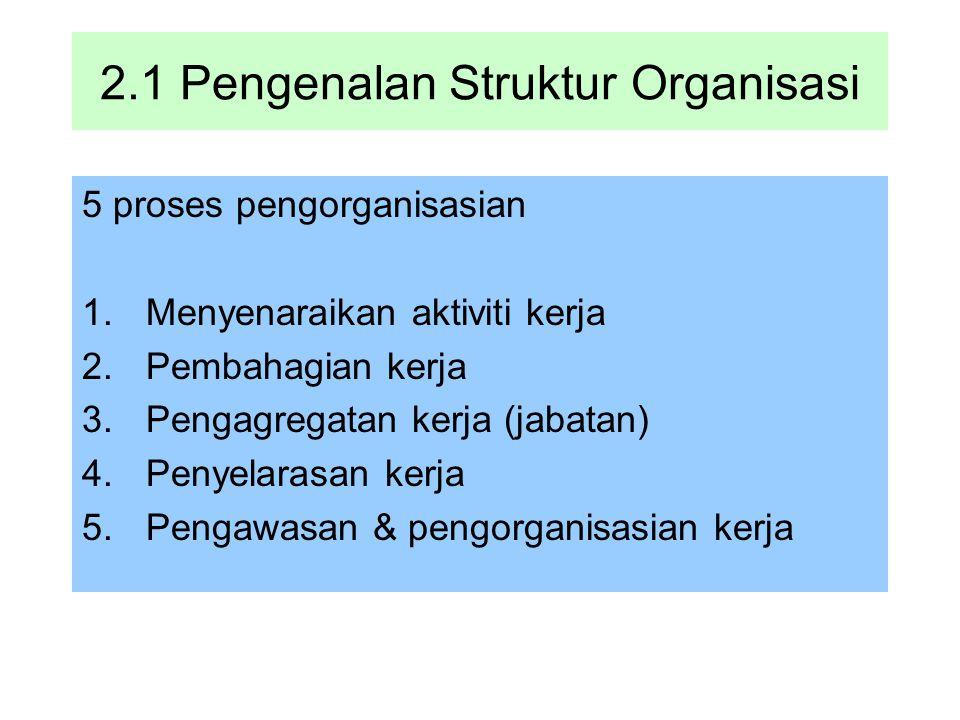 2.1 Pengenalan Struktur Organisasi 5 proses pengorganisasian 1.Menyenaraikan aktiviti kerja 2.Pembahagian kerja 3.Pengagregatan kerja (jabatan) 4.Peny