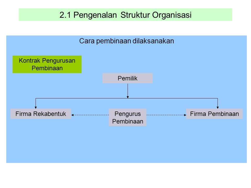 2.1 Pengenalan Struktur Organisasi Cara pembinaan dilaksanakan Pemilik Firma RekabentukFirma Pembinaan Kontrak Pengurusan Pembinaan Pengurus Pembinaan