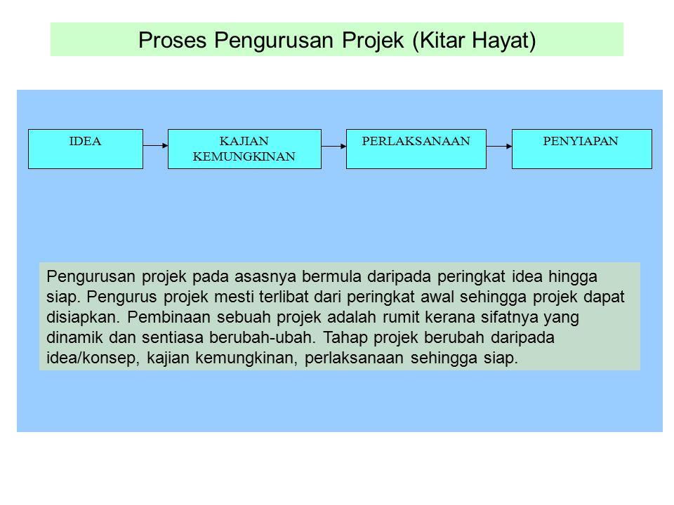 Proses Pengurusan Projek (Kitar Hayat) IDEAKAJIAN KEMUNGKINAN PERLAKSANAANPENYIAPAN Pengurusan projek pada asasnya bermula daripada peringkat idea hin
