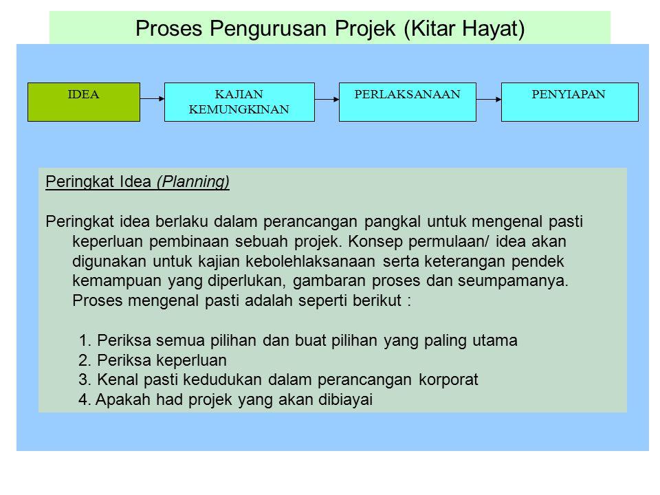 Proses Pengurusan Projek (Kitar Hayat) IDEAKAJIAN KEMUNGKINAN PERLAKSANAANPENYIAPAN Peringkat Idea (Planning) Peringkat idea berlaku dalam perancangan