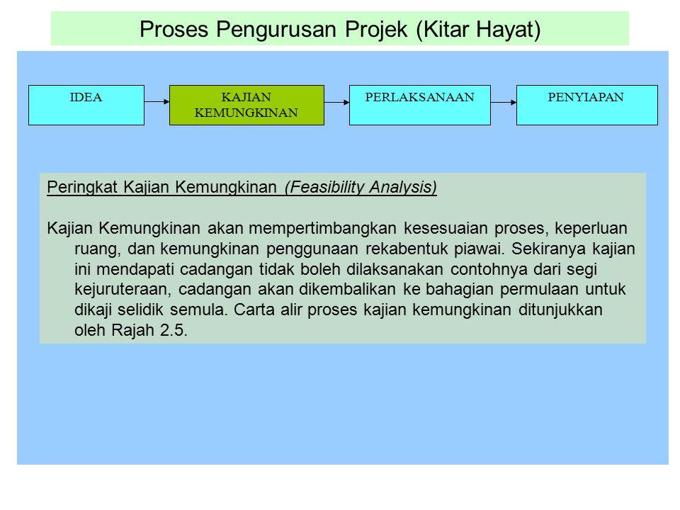 Proses Pengurusan Projek (Kitar Hayat) IDEAKAJIAN KEMUNGKINAN PERLAKSANAANPENYIAPAN Peringkat Kajian Kemungkinan (Feasibility Analysis) Kajian Kemungk