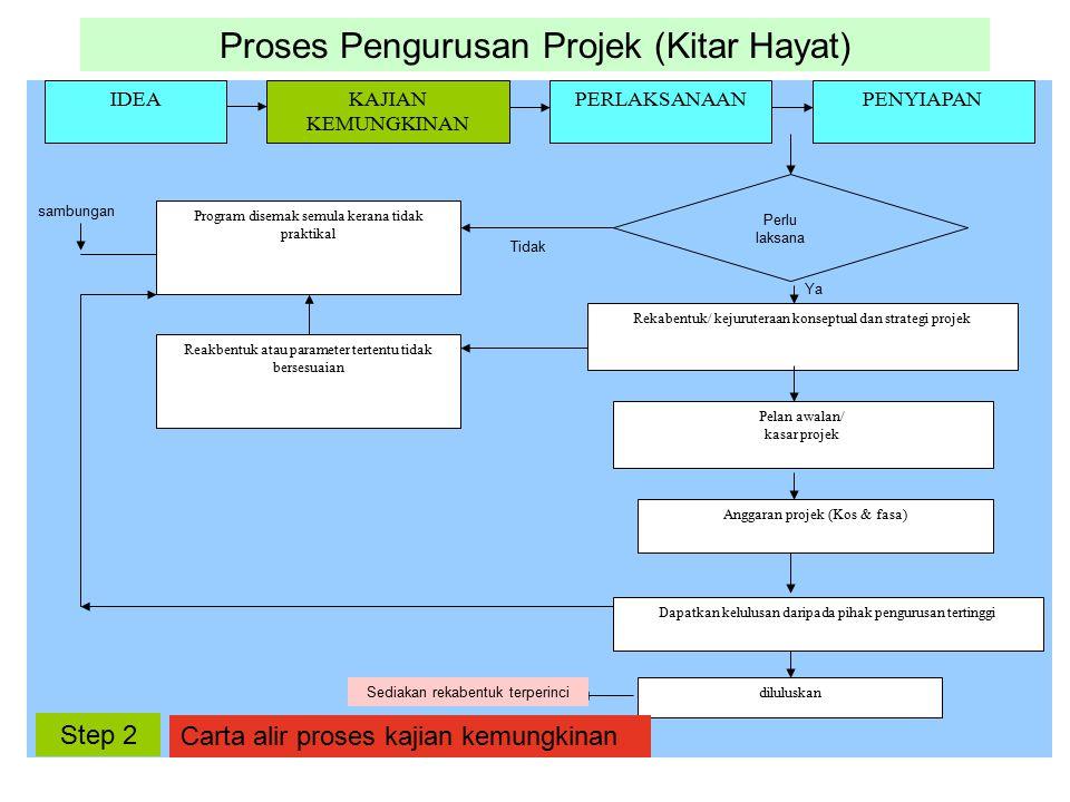 Proses Pengurusan Projek (Kitar Hayat) IDEAKAJIAN KEMUNGKINAN PERLAKSANAANPENYIAPAN Program disemak semula kerana tidak praktikal Reakbentuk atau para