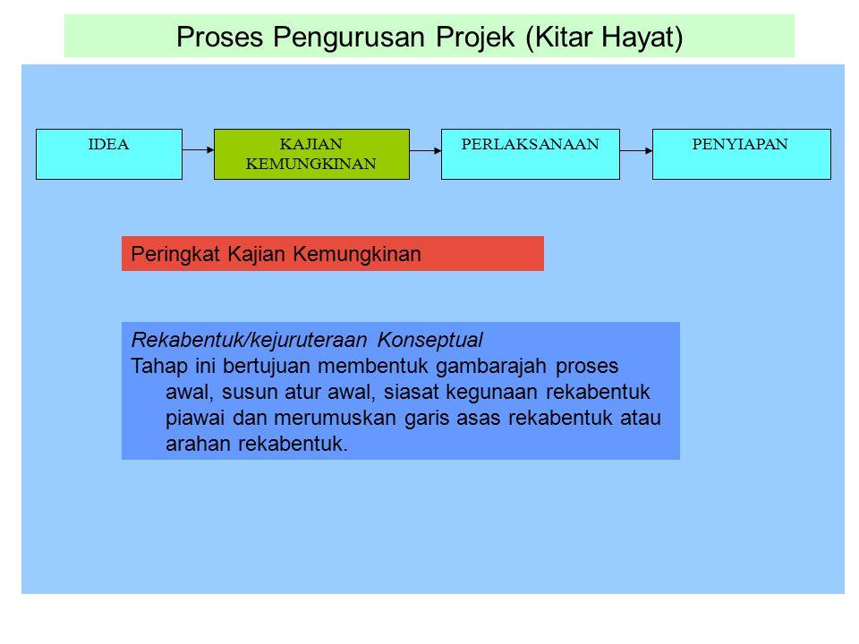 Proses Pengurusan Projek (Kitar Hayat) IDEAKAJIAN KEMUNGKINAN PERLAKSANAANPENYIAPAN Rekabentuk/kejuruteraan Konseptual Tahap ini bertujuan membentuk g