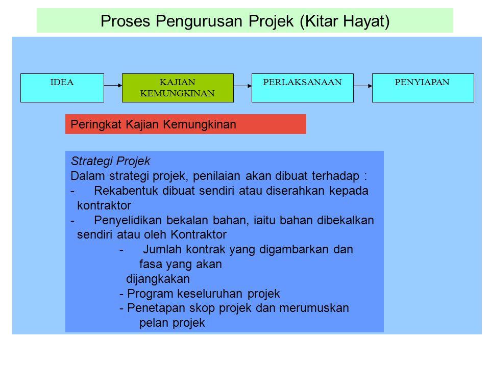 Proses Pengurusan Projek (Kitar Hayat) IDEAKAJIAN KEMUNGKINAN PERLAKSANAANPENYIAPAN Strategi Projek Dalam strategi projek, penilaian akan dibuat terha
