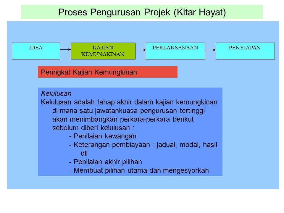 Proses Pengurusan Projek (Kitar Hayat) IDEAKAJIAN KEMUNGKINAN PERLAKSANAANPENYIAPAN Kelulusan Kelulusan adalah tahap akhir dalam kajian kemungkinan di