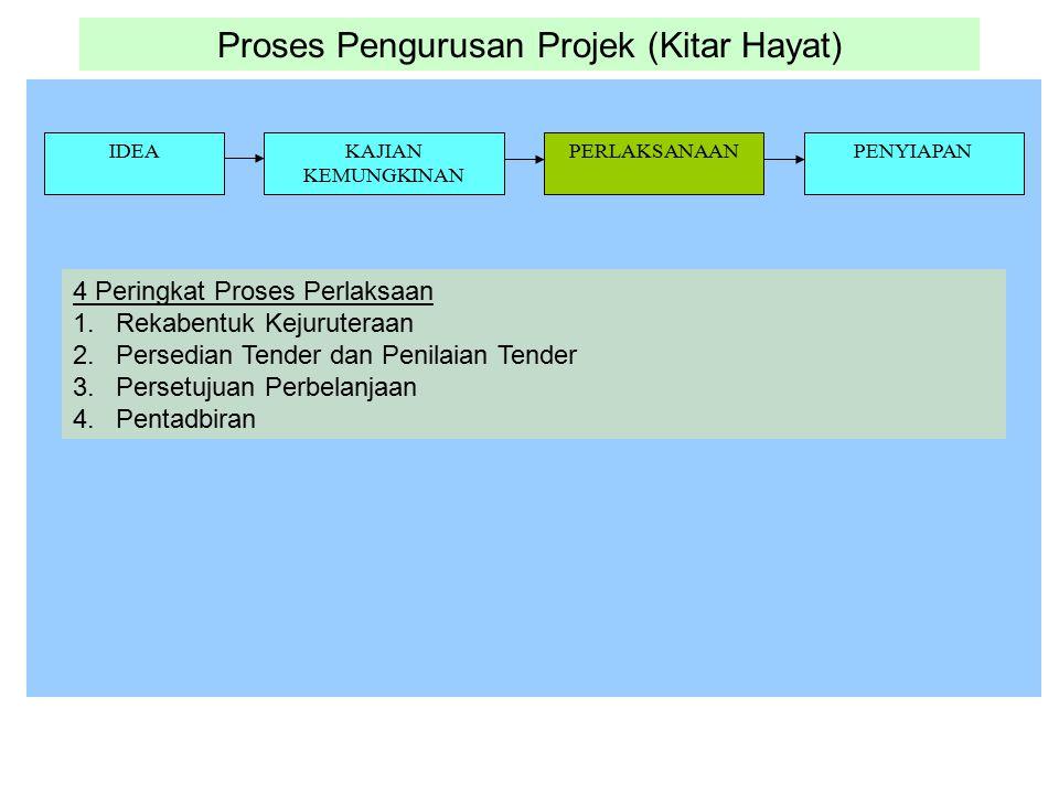 Proses Pengurusan Projek (Kitar Hayat) IDEAKAJIAN KEMUNGKINAN PERLAKSANAANPENYIAPAN 4 Peringkat Proses Perlaksaan 1.Rekabentuk Kejuruteraan 2.Persedia