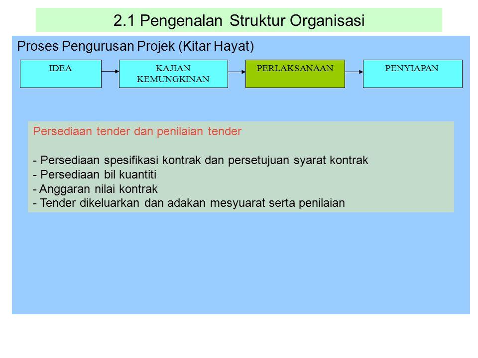 2.1 Pengenalan Struktur Organisasi Proses Pengurusan Projek (Kitar Hayat) IDEAKAJIAN KEMUNGKINAN PERLAKSANAANPENYIAPAN Persediaan tender dan penilaian