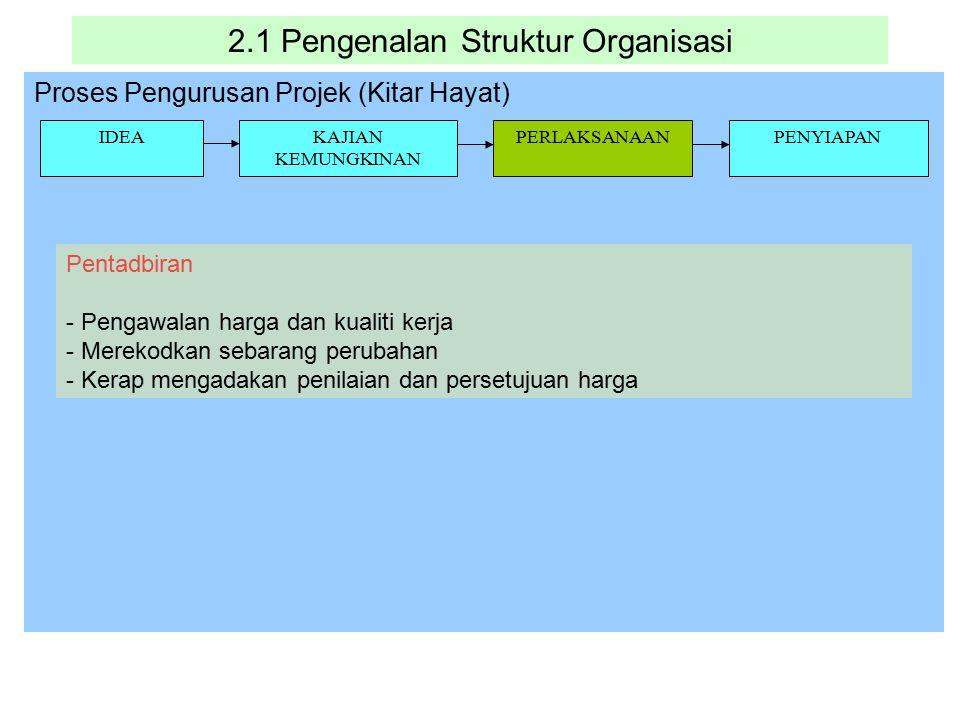 2.1 Pengenalan Struktur Organisasi Proses Pengurusan Projek (Kitar Hayat) IDEAKAJIAN KEMUNGKINAN PERLAKSANAANPENYIAPAN Pentadbiran - Pengawalan harga