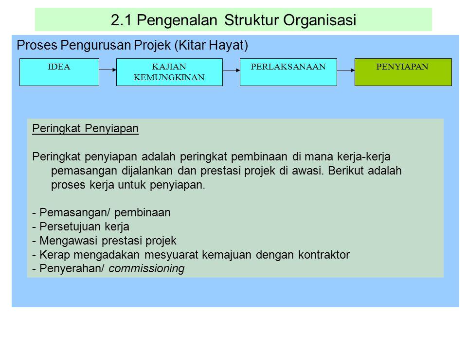 2.1 Pengenalan Struktur Organisasi Proses Pengurusan Projek (Kitar Hayat) IDEAKAJIAN KEMUNGKINAN PERLAKSANAANPENYIAPAN Peringkat Penyiapan Peringkat p