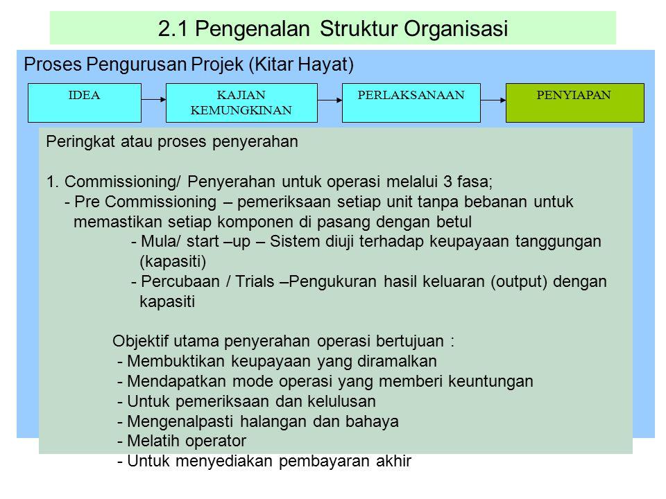 2.1 Pengenalan Struktur Organisasi Proses Pengurusan Projek (Kitar Hayat) IDEAKAJIAN KEMUNGKINAN PERLAKSANAANPENYIAPAN Peringkat atau proses penyeraha
