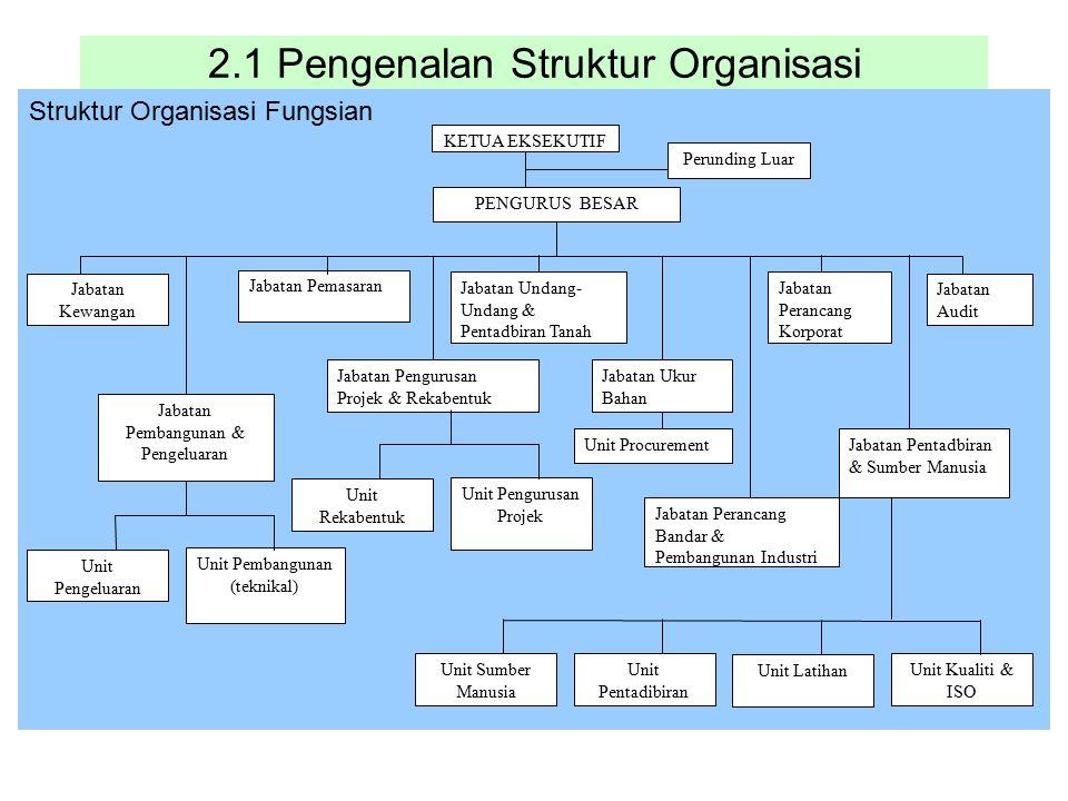 2.1 Pengenalan Struktur Organisasi Struktur Organisasi Fungsian Jabatan Kewangan Jabatan Pengurusan Projek & Rekabentuk Jabatan Pemasaran Jabatan Pemb