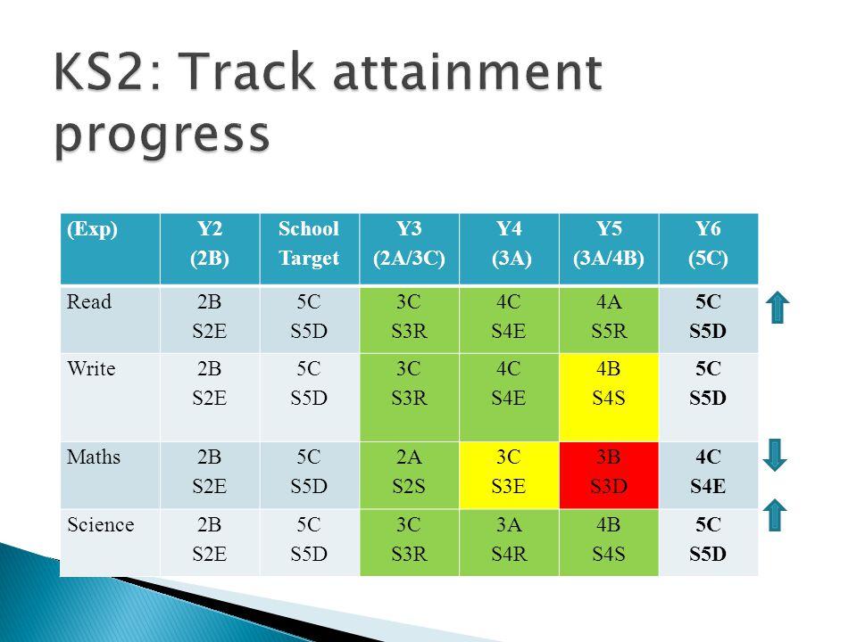 (Exp) Y2 (2B) School Target Y3 (2A/3C) Y4 (3A) Y5 (3A/4B) Y6 (5C) Read 2B S2E 5C S5D 3C S3R 4C S4E 4A S5R 5C S5D Write 2B S2E 5C S5D 3C S3R 4C S4E 4B S4S 5C S5D Maths 2B S2E 5C S5D 2A S2S 3C S3E 3B S3D 4C S4E Science2B S2E 5C S5D 3C S3R 3A S4R 4B S4S 5C S5D