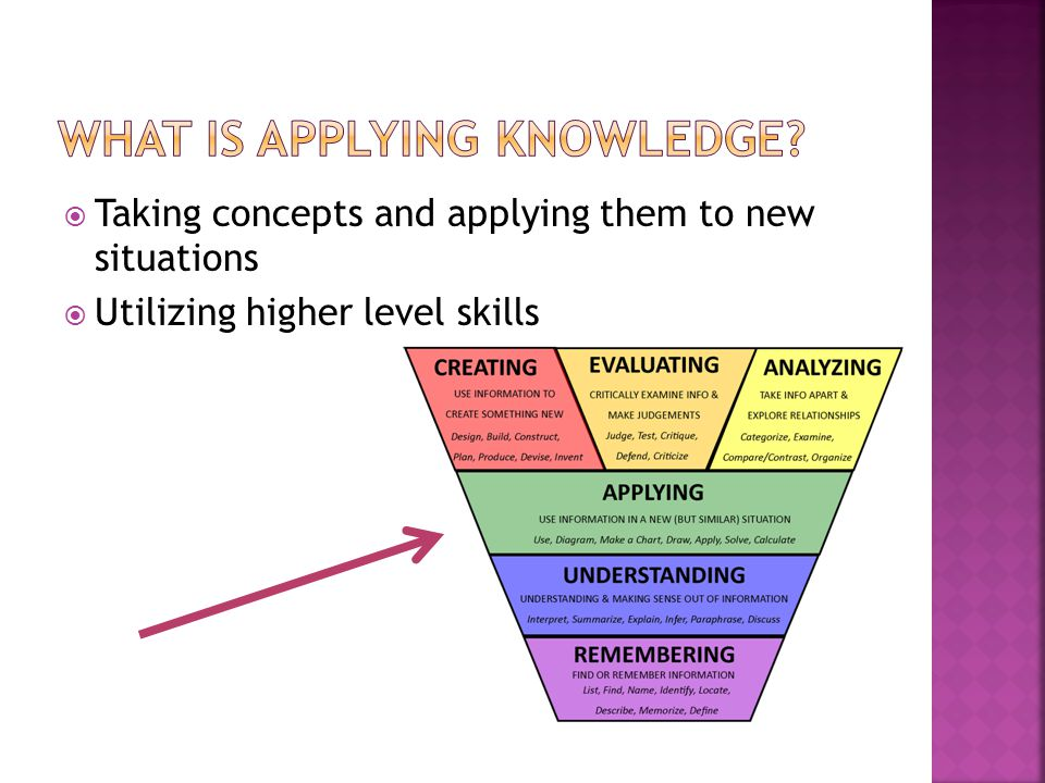  Taking concepts and applying them to new situations  Utilizing higher level skills