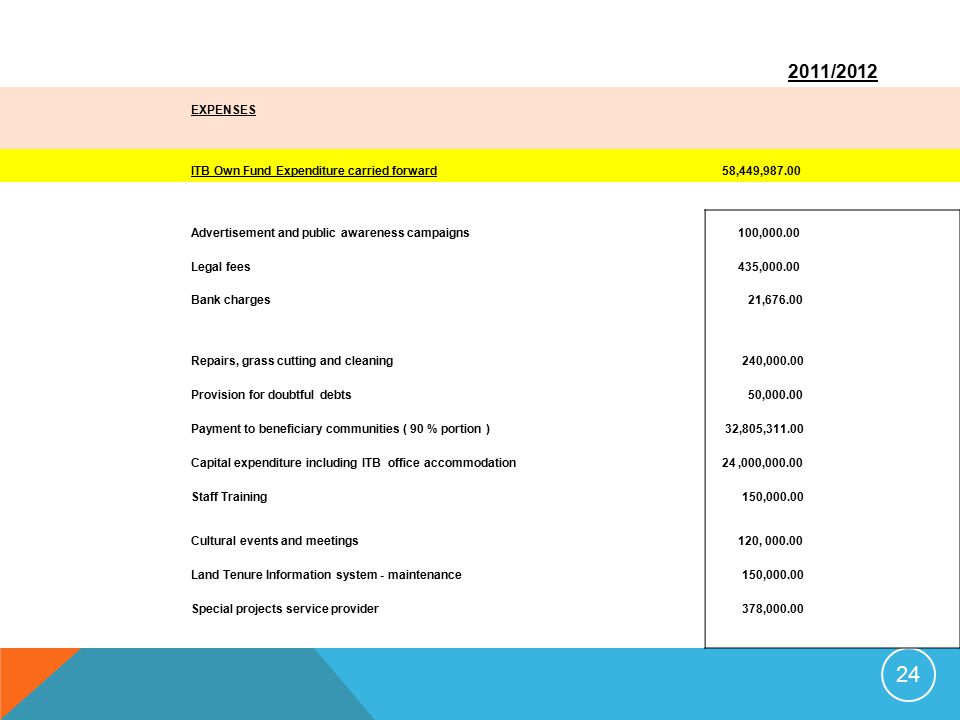 24 2011/2012 EXPENSES ITB Own Fund Expenditure carried forward 58,449,987.00 Advertisement and public awareness campaigns 100,000.00 Legal fees 435,00