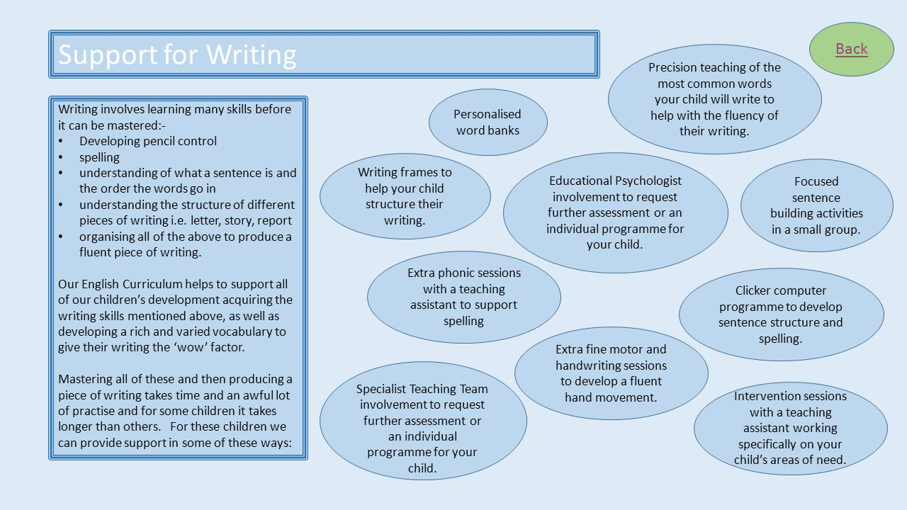 Support for Writing Back Writing involves learning many skills before it can be mastered:- Developing pencil control spelling understanding of what a sentence is and the order the words go in understanding the structure of different pieces of writing i.e.
