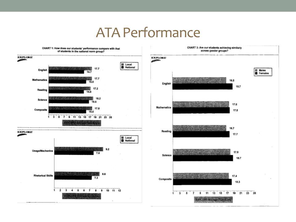 ATA Performance