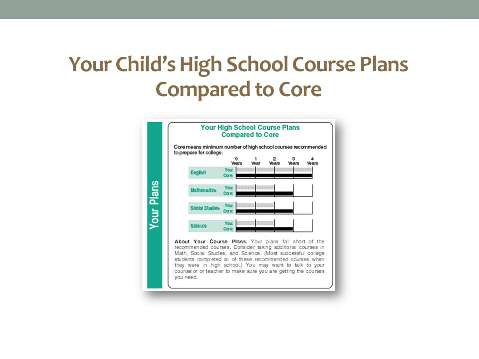 Your Child's High School Course Plans Compared to Core