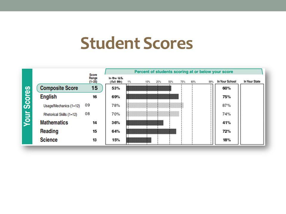 Student Scores