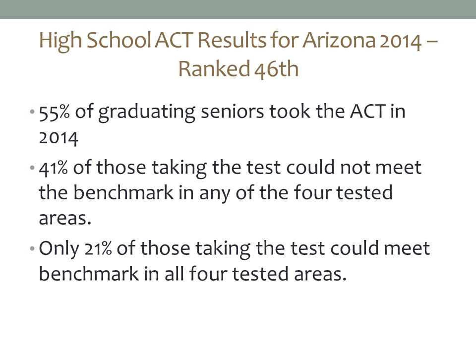 High School ACT Results for Arizona 2014 – Ranked 46th 55% of graduating seniors took the ACT in 2014 41% of those taking the test could not meet the benchmark in any of the four tested areas.