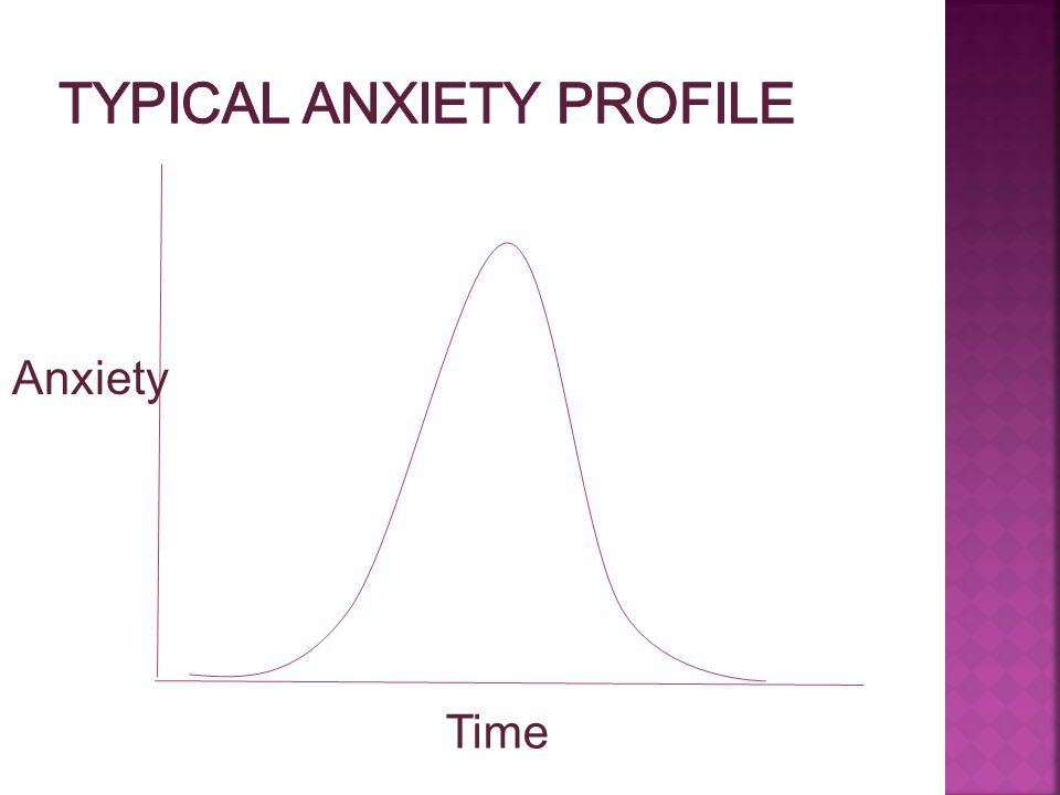 Time Anxiety