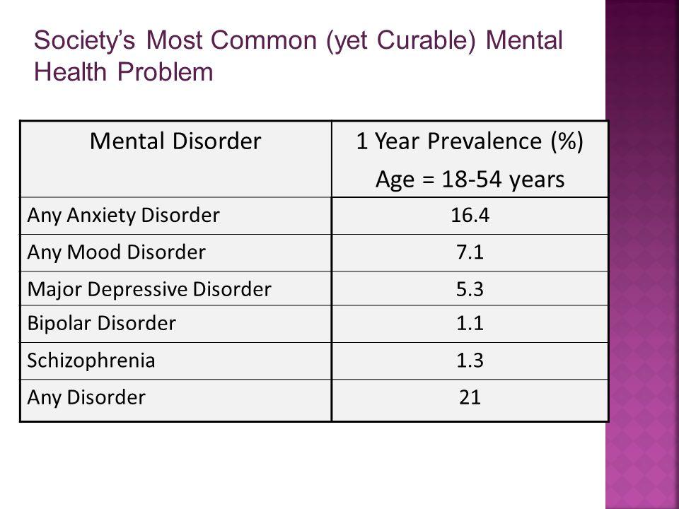 Mental Disorder1 Year Prevalence (%) Age = 18-54 years Any Anxiety Disorder16.4 Any Mood Disorder7.1 Major Depressive Disorder5.3 Bipolar Disorder1.1