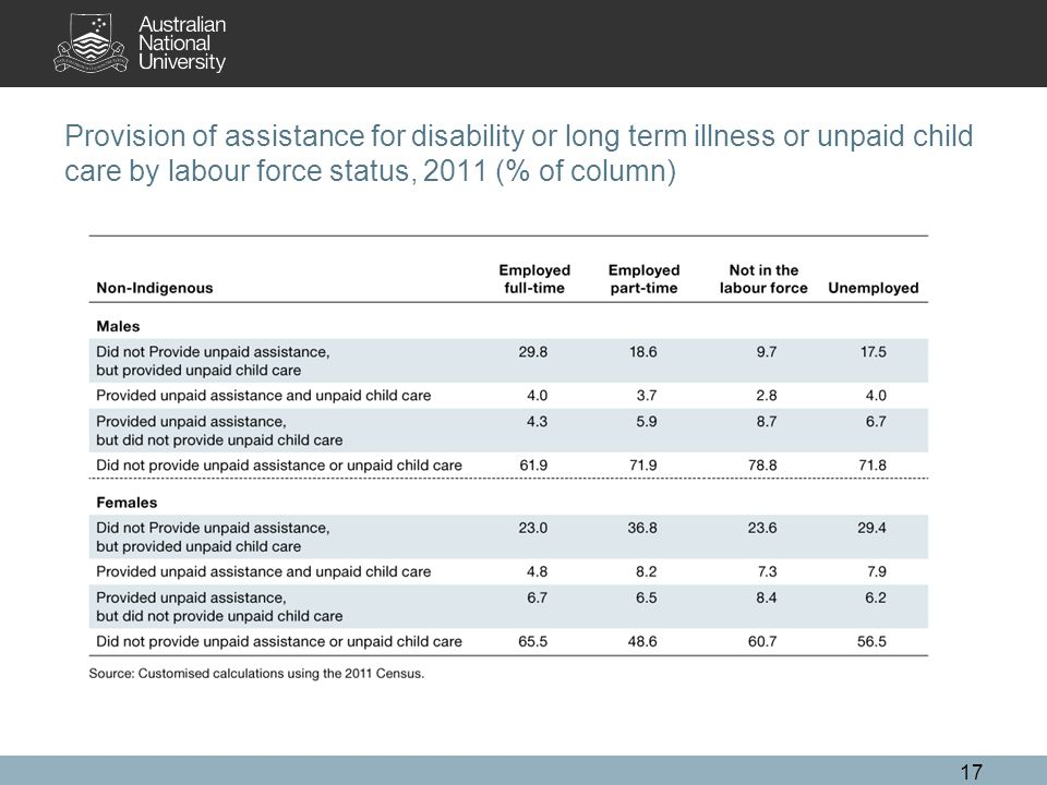 Provision of assistance for disability or long term illness or unpaid child care by labour force status, 2011 (% of column) 17