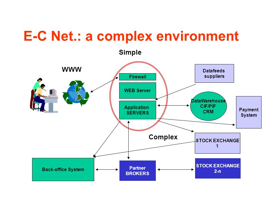 E-C Net.: a complex environment Firewall WEB Server Application SERVERS Datafeeds suppliers DataWarehouse CIF/PIF CRM STOCK EXCHANGE 1 STOCK EXCHANGE 2-n Partner BROKERS Back-office System Payment System WWW Simple Complex