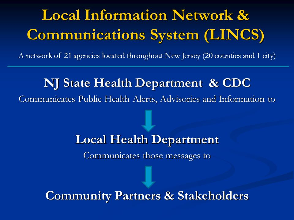 Local Information Network & Communications System (LINCS) A network of 21 agencies located throughout New Jersey (20 counties and 1 city) NJ State Health Department & CDC Communicates Public Health Alerts, Advisories and Information to Local Health Department Communicates those messages to Community Partners & Stakeholders