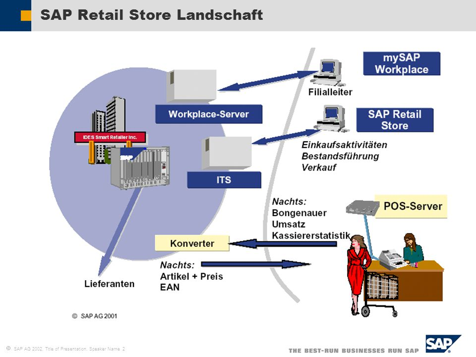  SAP AG 2002, Title of Presentation, Speaker Name 2 SAP Retail Store Landschaft