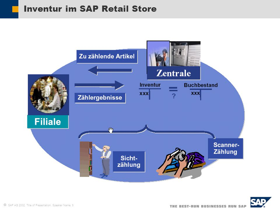  SAP AG 2002, Title of Presentation, Speaker Name 9 Inventur im SAP Retail Store