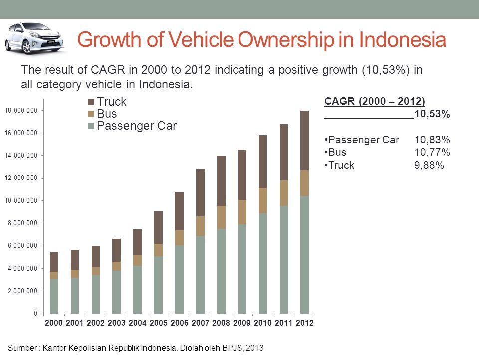 Sumber : Kantor Kepolisian Republik Indonesia. Diolah oleh BPJS, 2013 CAGR (2000 – 2012) 10,53% Passenger Car10,83% Bus10,77% Truck9,88% The result of