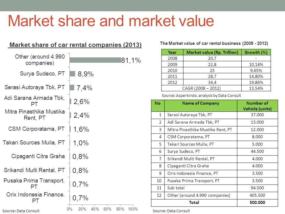 Market share and market value NoName of CompanyNumber of Vehicle (units) 1Serasi Autoraya Tbk, PT37.000 2Adi Sarana Armada Tbk, PT13.000 3Mitra Pinast