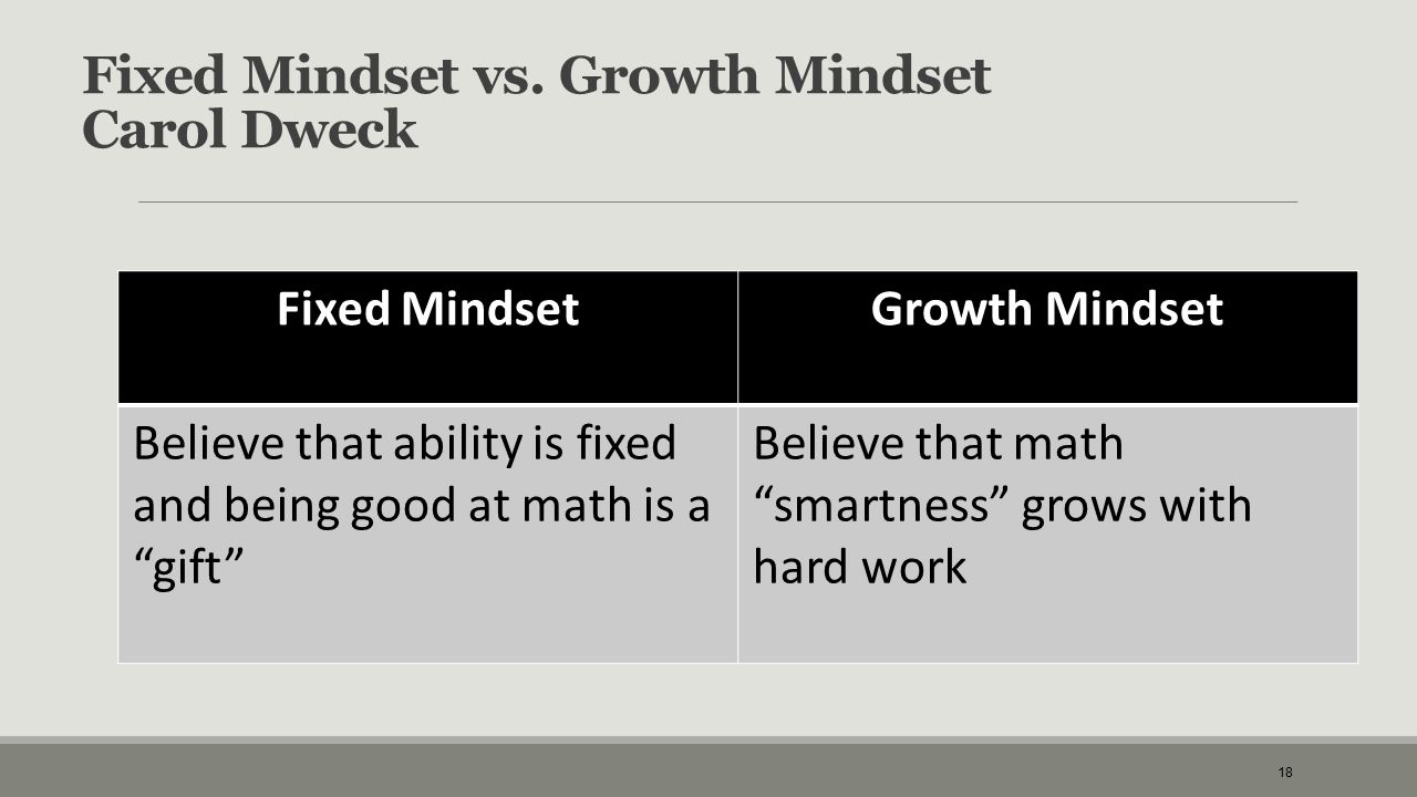 "Fixed Mindset vs. Growth Mindset Carol Dweck Fixed MindsetGrowth Mindset Believe that ability is fixed and being good at math is a ""gift"" Believe that"