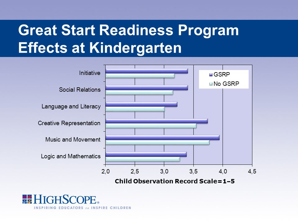 Great Start Readiness Program Effects at Kindergarten Child Observation Record Scale=1–5