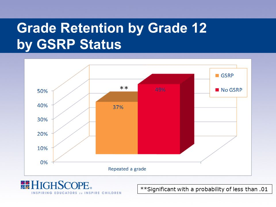 Grade Retention by Grade 12 by GSRP Status **Significant with a probability of less than.01