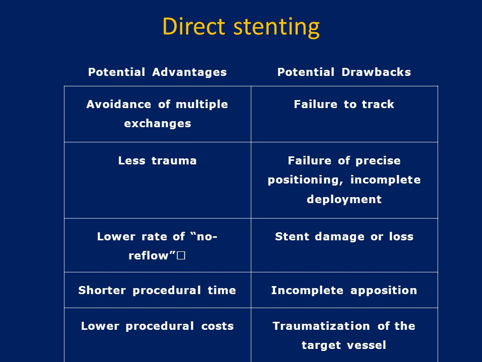 Direct stenting Potential AdvantagesPotential Drawbacks Avoidance of multiple exchanges Failure to track Less trauma Failure of precise positioning, i