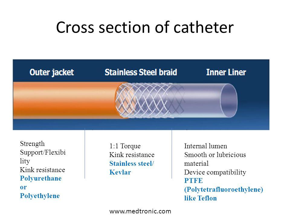 Cross section of catheter Strength Support/Flexibi lity Kink resistance Polyurethane or Polyethylene 1:1 Torque Kink resistance Stainless steel/ Kevla