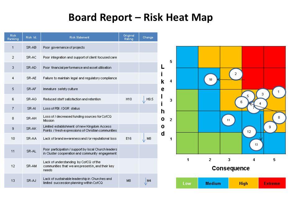 Board Report – Risk Heat Map