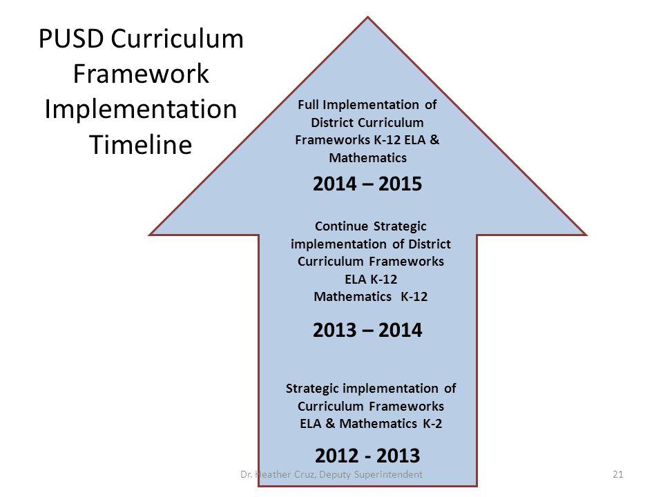 2014 – 2015 2013 – 2014 2012 - 2013 Full Implementation of District Curriculum Frameworks K-12 ELA & Mathematics Continue Strategic implementation of