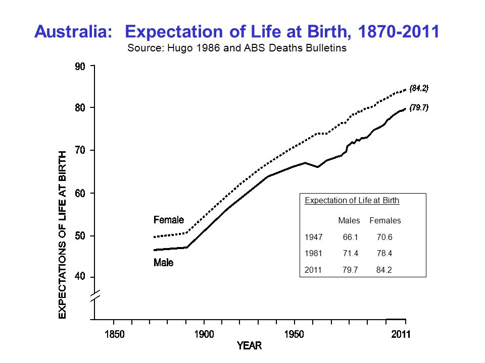 Australia: Expectation of Life at Birth, Source: Hugo 1986 and ABS Deaths Bulletins Expectation of Life at Birth Males Females