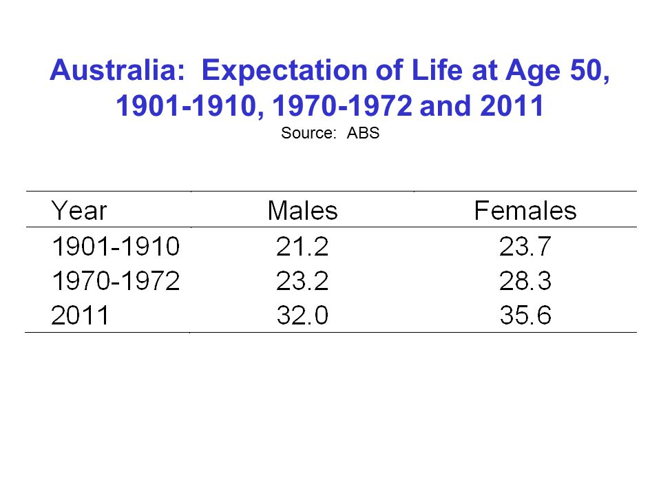 Australia: Expectation of Life at Age 50, , and 2011 Source: ABS