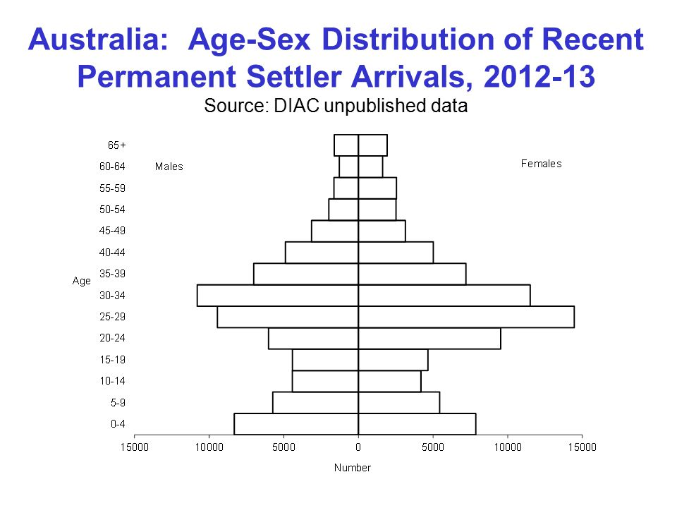 Australia: Age-Sex Distribution of Recent Permanent Settler Arrivals, Source: DIAC unpublished data