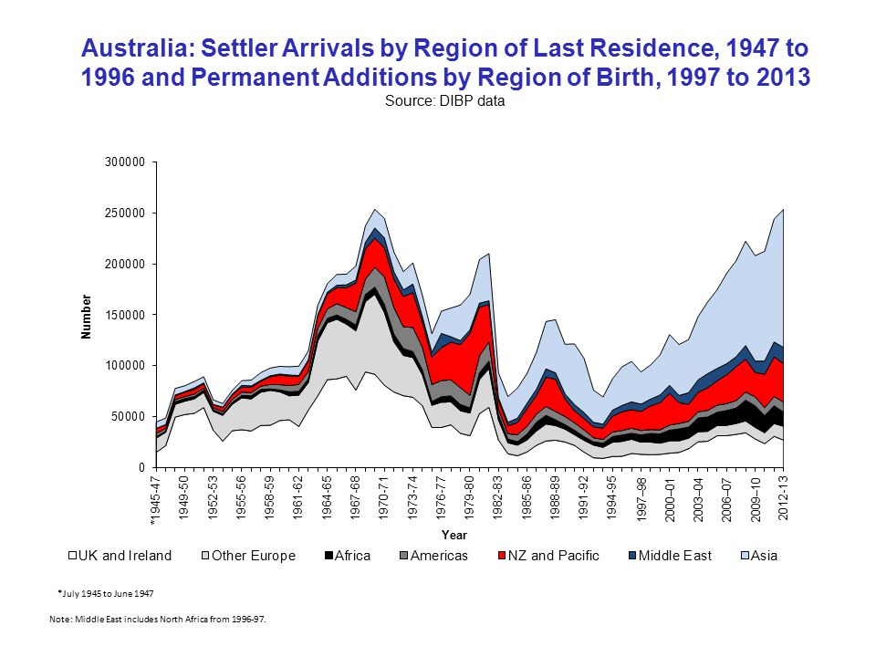 Australia: Settler Arrivals by Region of Last Residence, 1947 to 1996 and Permanent Additions by Region of Birth, 1997 to 2013 Source: DIBP data